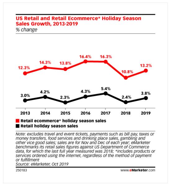 Försäljningstillväxt för e-handel under julhandeln.