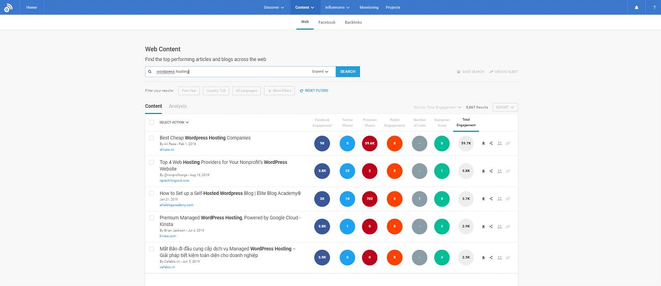 BuzzSumo forskning om webb-innehåll