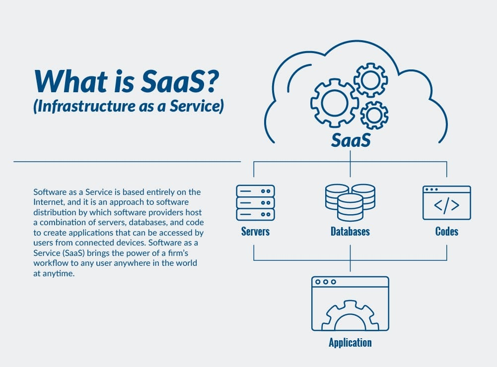SaaS-diagram (bildkälla: atlantic.net)