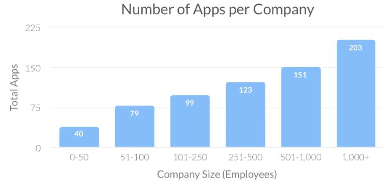 Genomsnittligt antal SaaS-produkter per företag