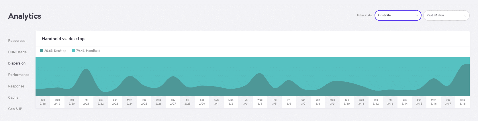 MyKinsta Analytics mobil vs dator-trafik