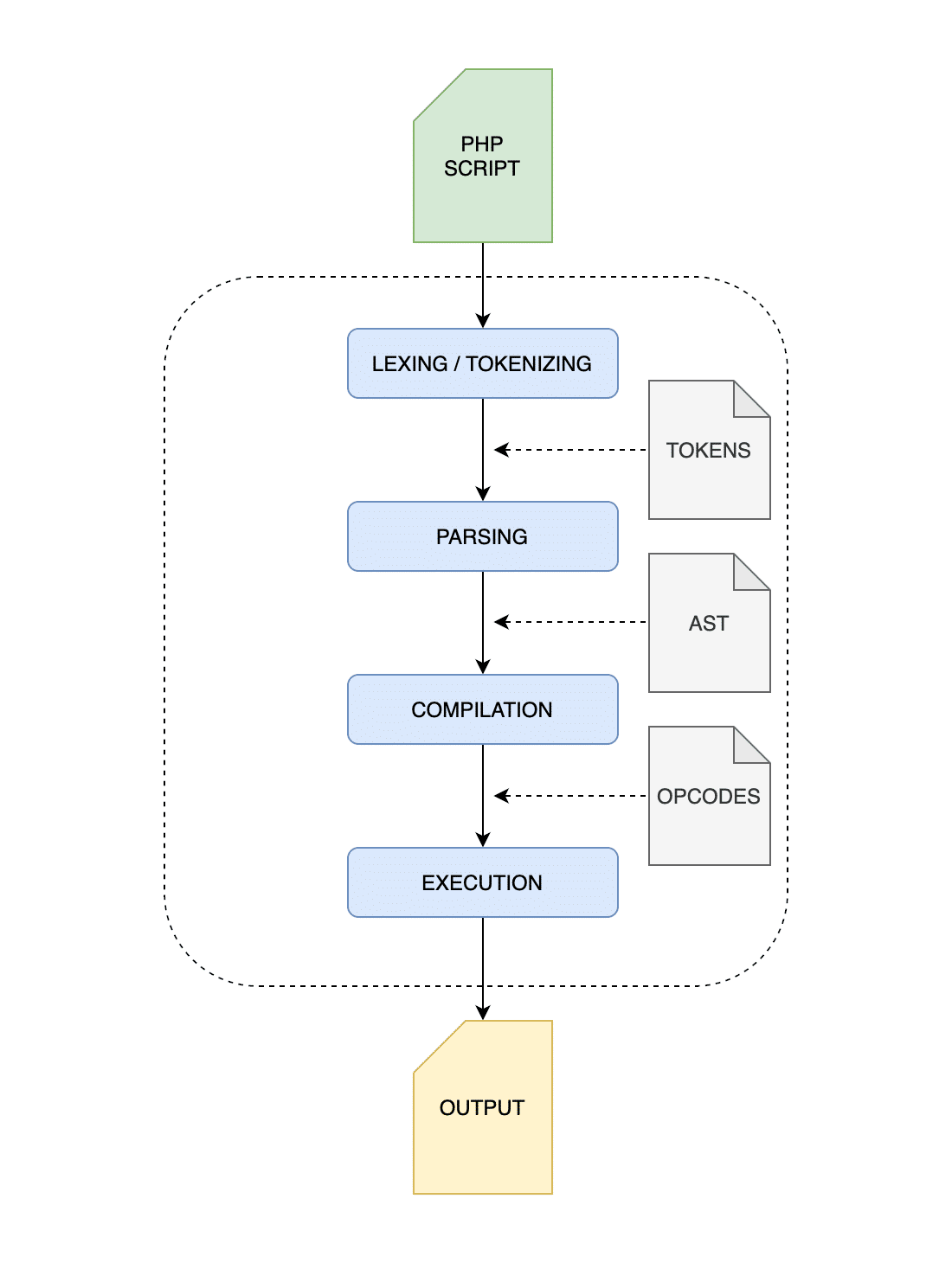 Grundläggande PHP-exekveringsprocess