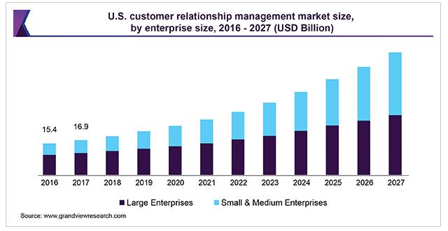 CRM-programvara marknadens storlek