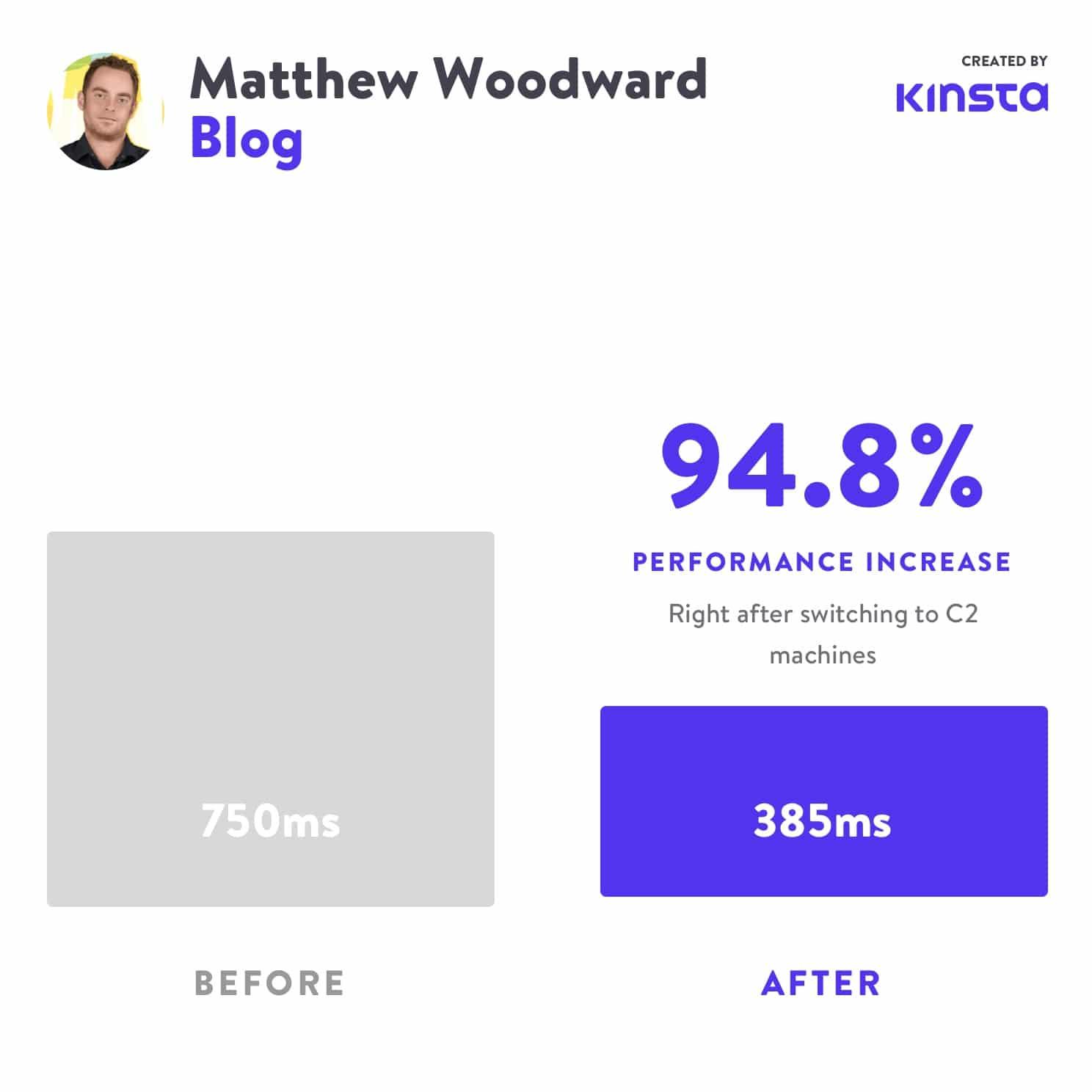 Matthew Woodward såg en 94,8% prestandaökning efter att ha flyttat till C2.