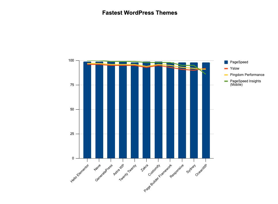 De snabbaste WordPress-temana jämförda