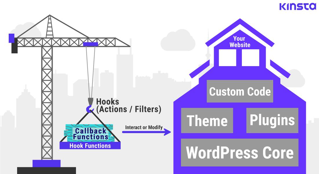 WordPresskrokar hjälper dig att interagera med eller ändra din webbplats