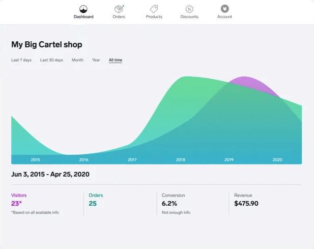 Big Cartel användarpanel