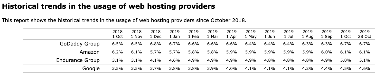 Historical trends in the usage of web hosting providers