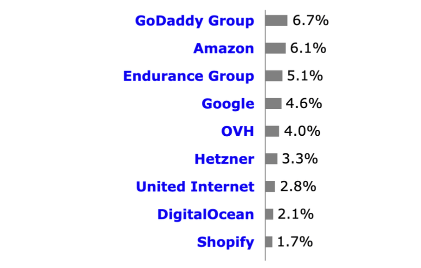 Google Cloud Platform market share vs. competitors