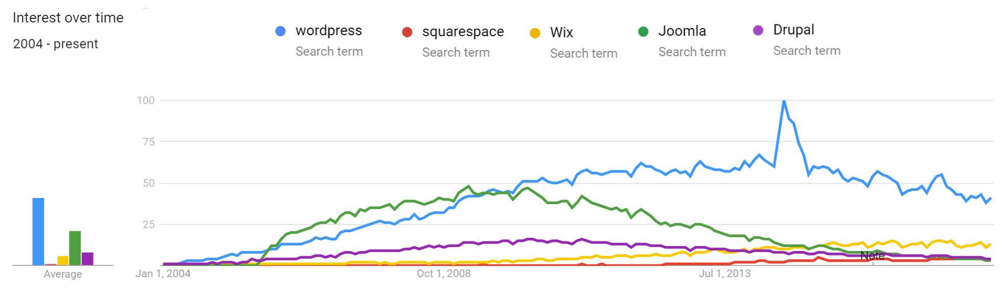WordPress trends vs other CMS