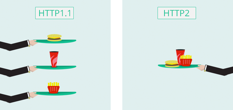 HTTP2 vs HTTP1