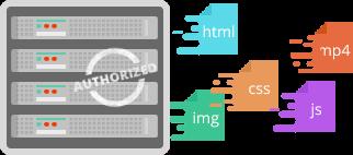 HTTP2 authorized server