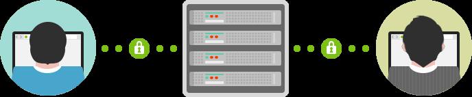 HTTP2 Encryption