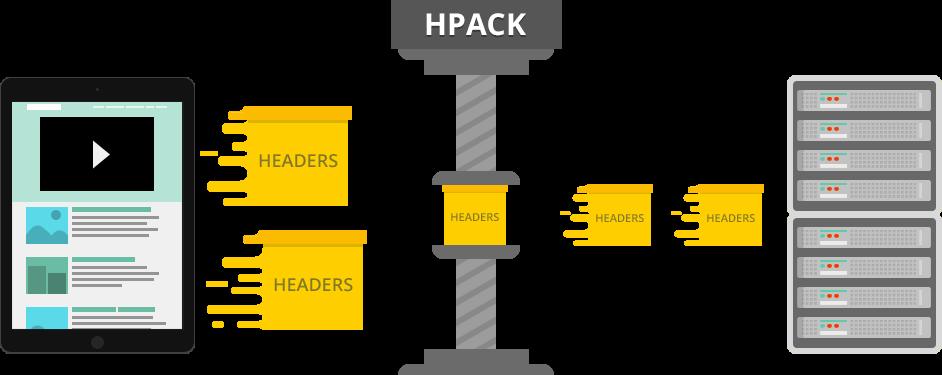 HTTP2 header compression