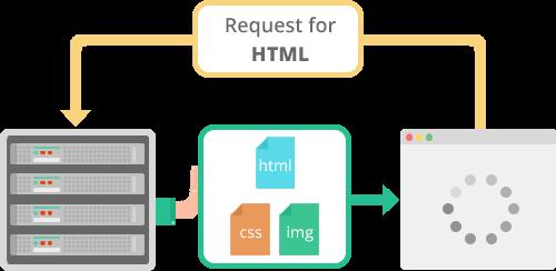 HTTP2 push