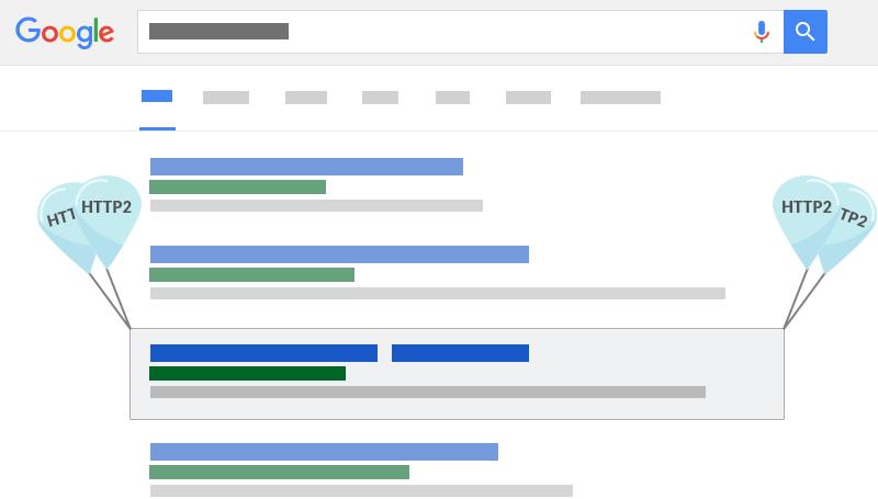 HTTP2 SEO Advantages