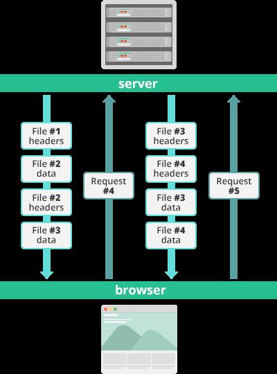 HTTP2 streams