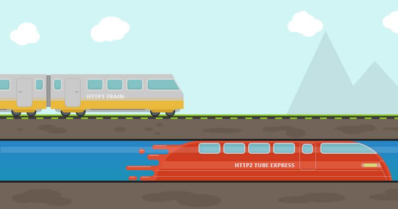 http2 speed train
