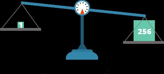 HTTP2 weight