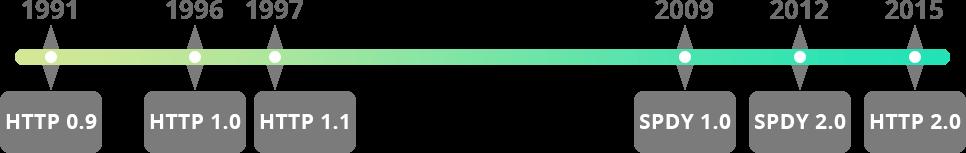 HTTP timeline