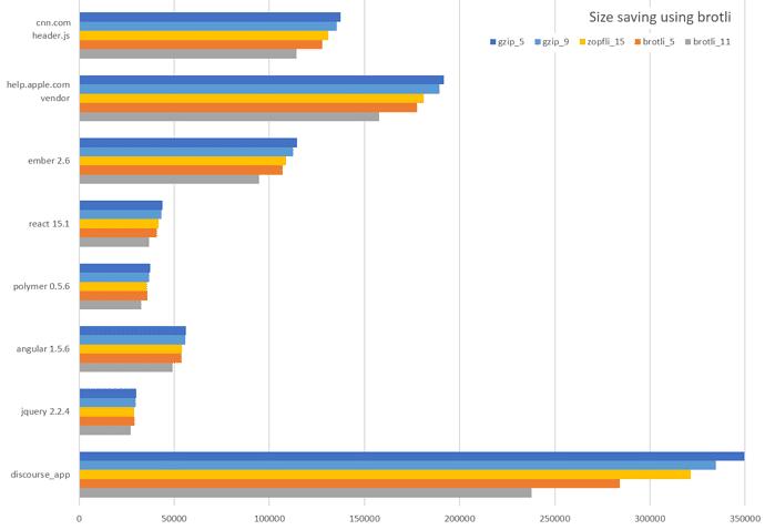 Ahorros de compresión de Brotli (src: SamSaffron)