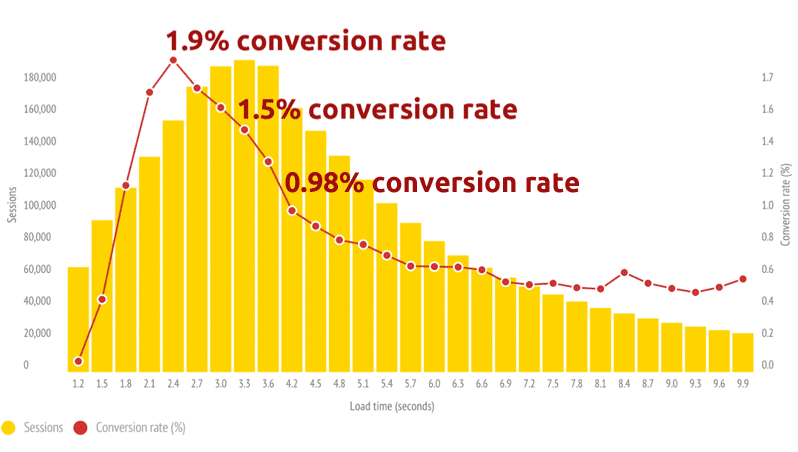 conversion rates mobile speed