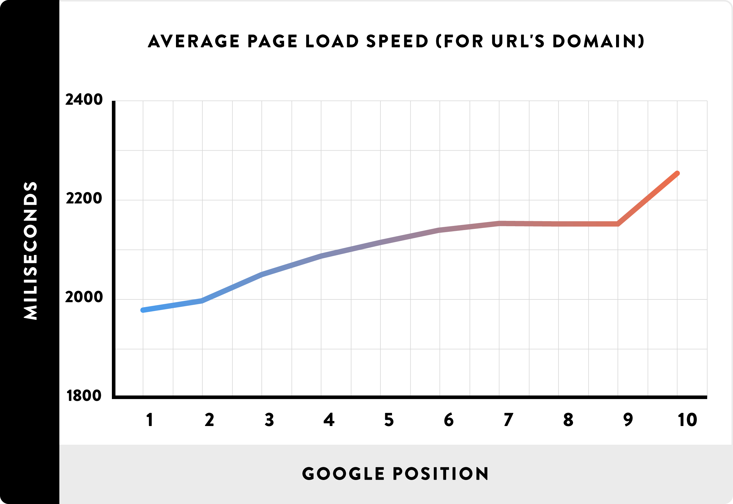 Site speed - Google rankings