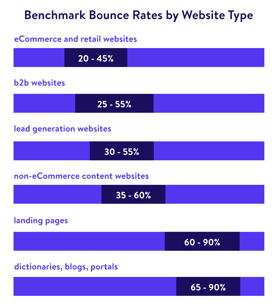 Average Bounce Rates By Website Type Src Custommedialabs