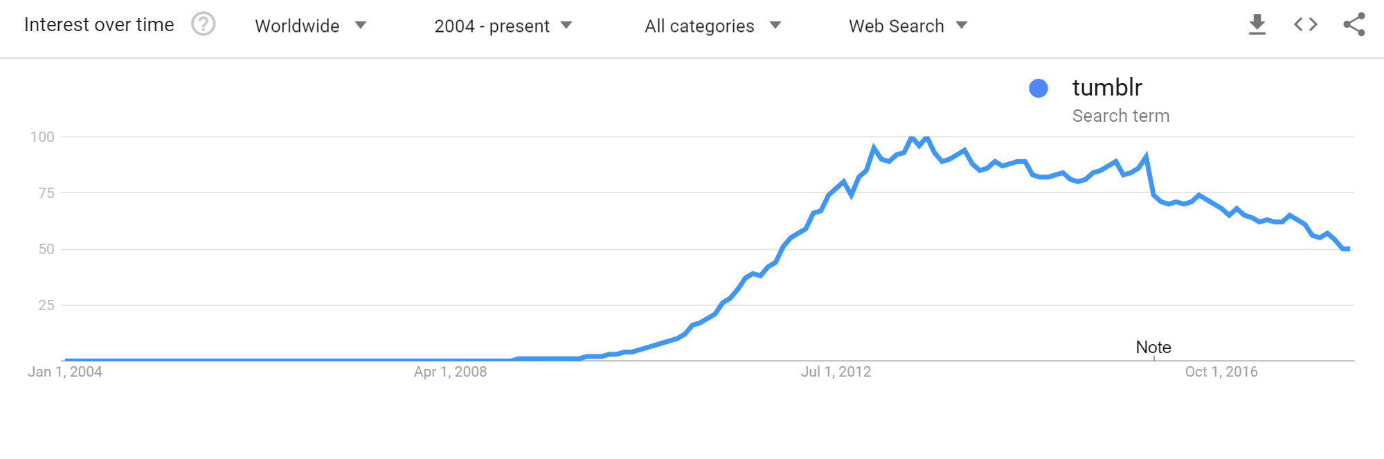 Tumblr Google Trends
