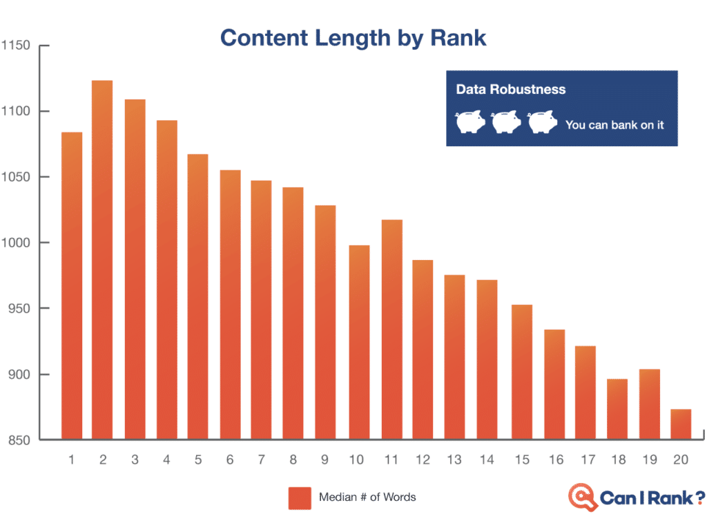 Content length vs rank