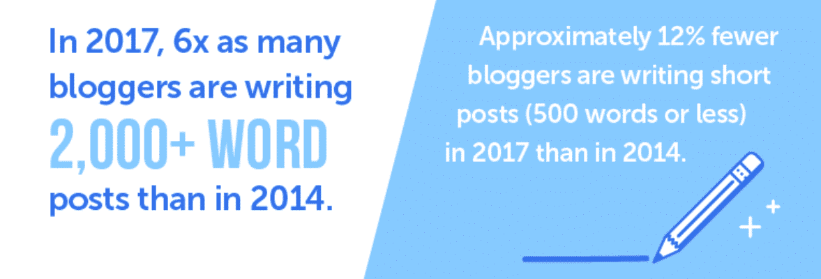 Word count in posts