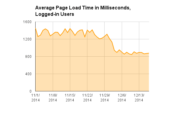 HHVM average page load time