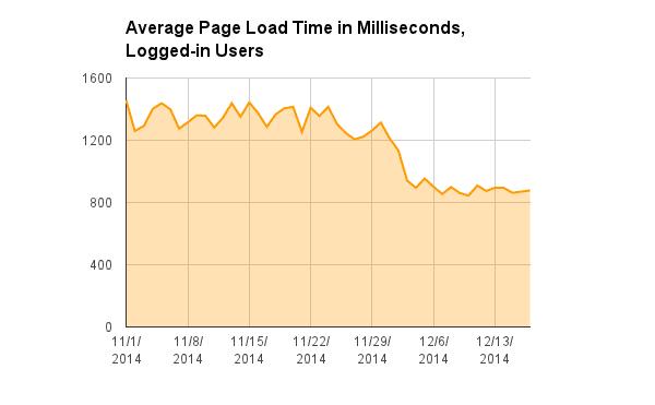 HHVM average page load time