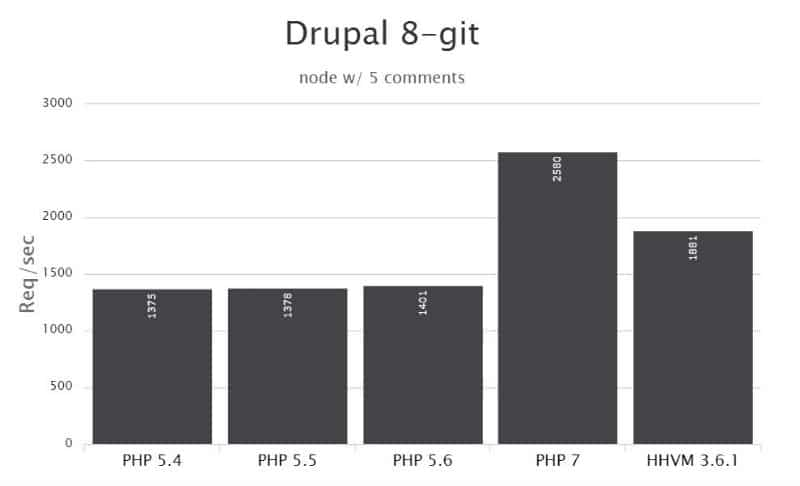 PHP 7 as a clear winner over HHVM