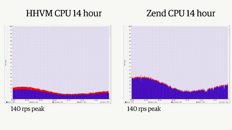 hhvm and php cpu usage