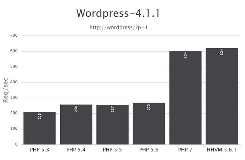 hhvm php7 benchmark