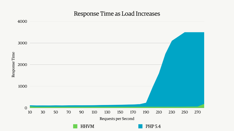 hhvm response time load increase