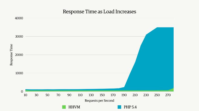 hhvm response time load increase