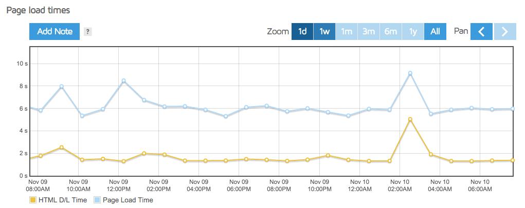 Speed results graph gtmetrix