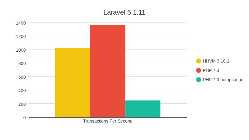Laravel 5.1 PHP7 Benchmark