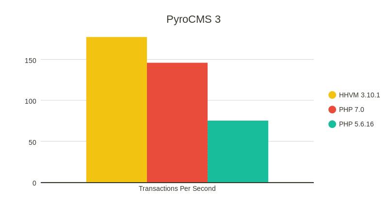 PyroCMS 3