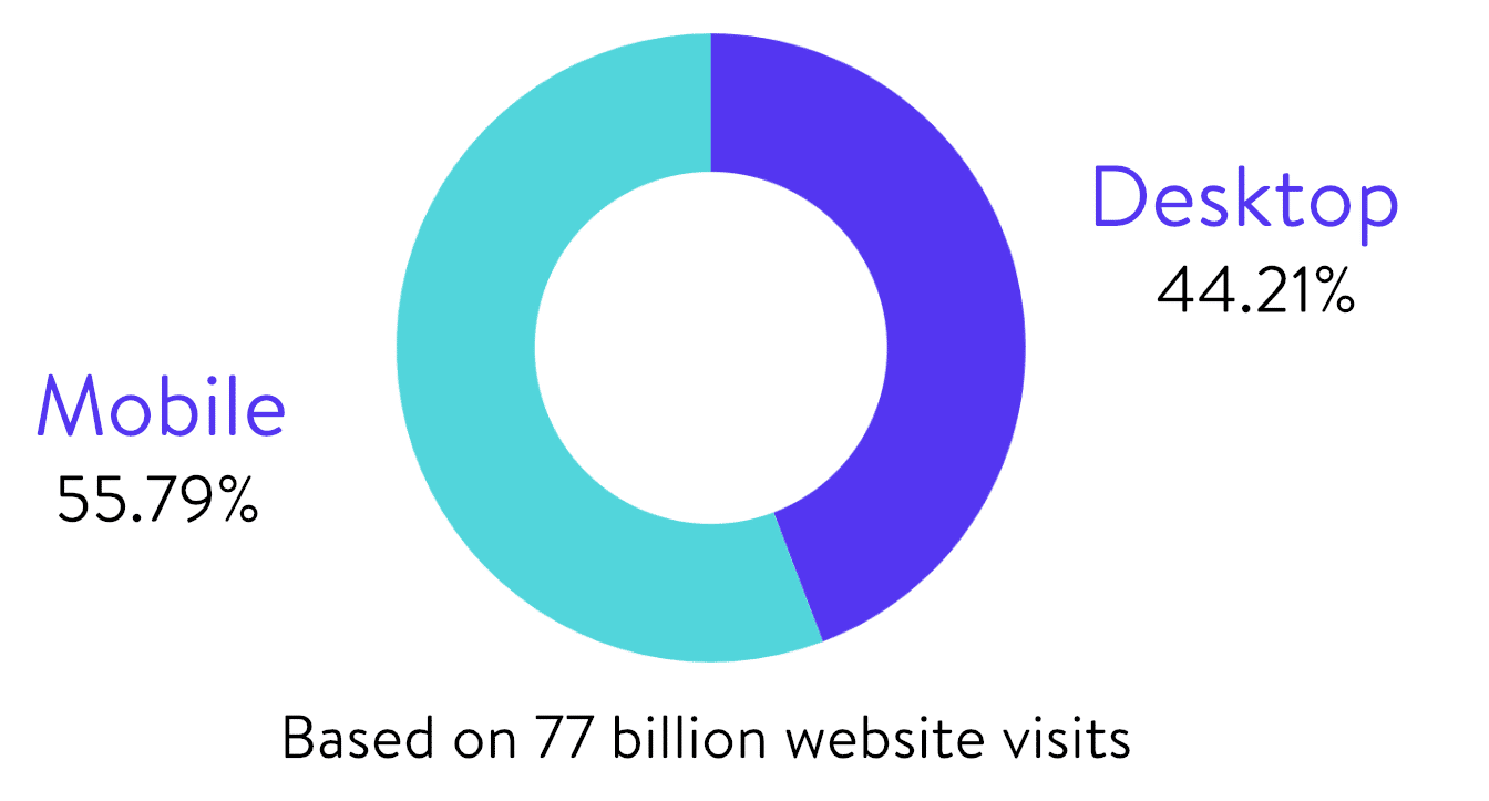 Aggregated total visits on desktop vs mobile