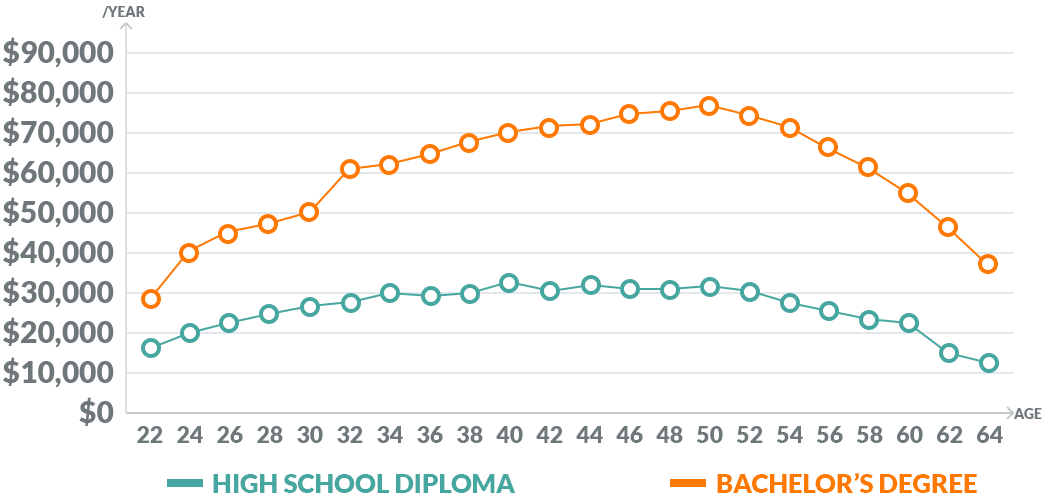 Earnings high school diploma vs bachelor's degree