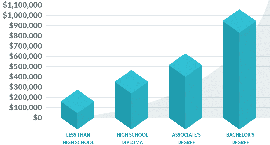 Ingresos totales de por vida en función del nivel educativo