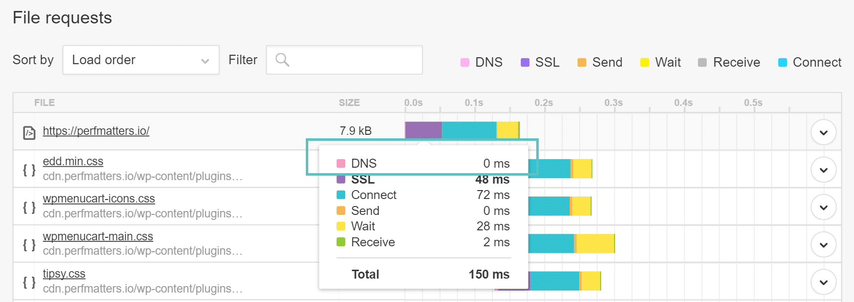 cached dns pingdom