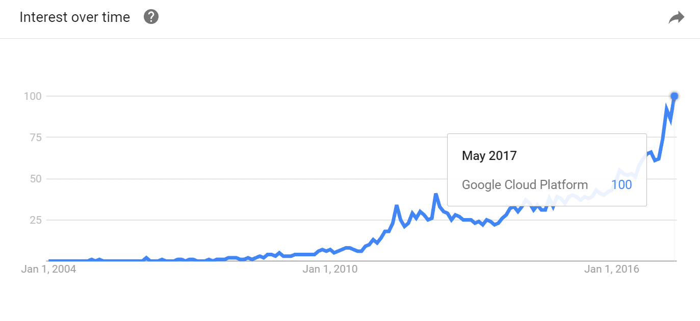 google cloud platform popularity