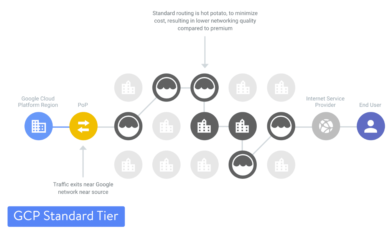 Google Cloud Platform Standard Tier