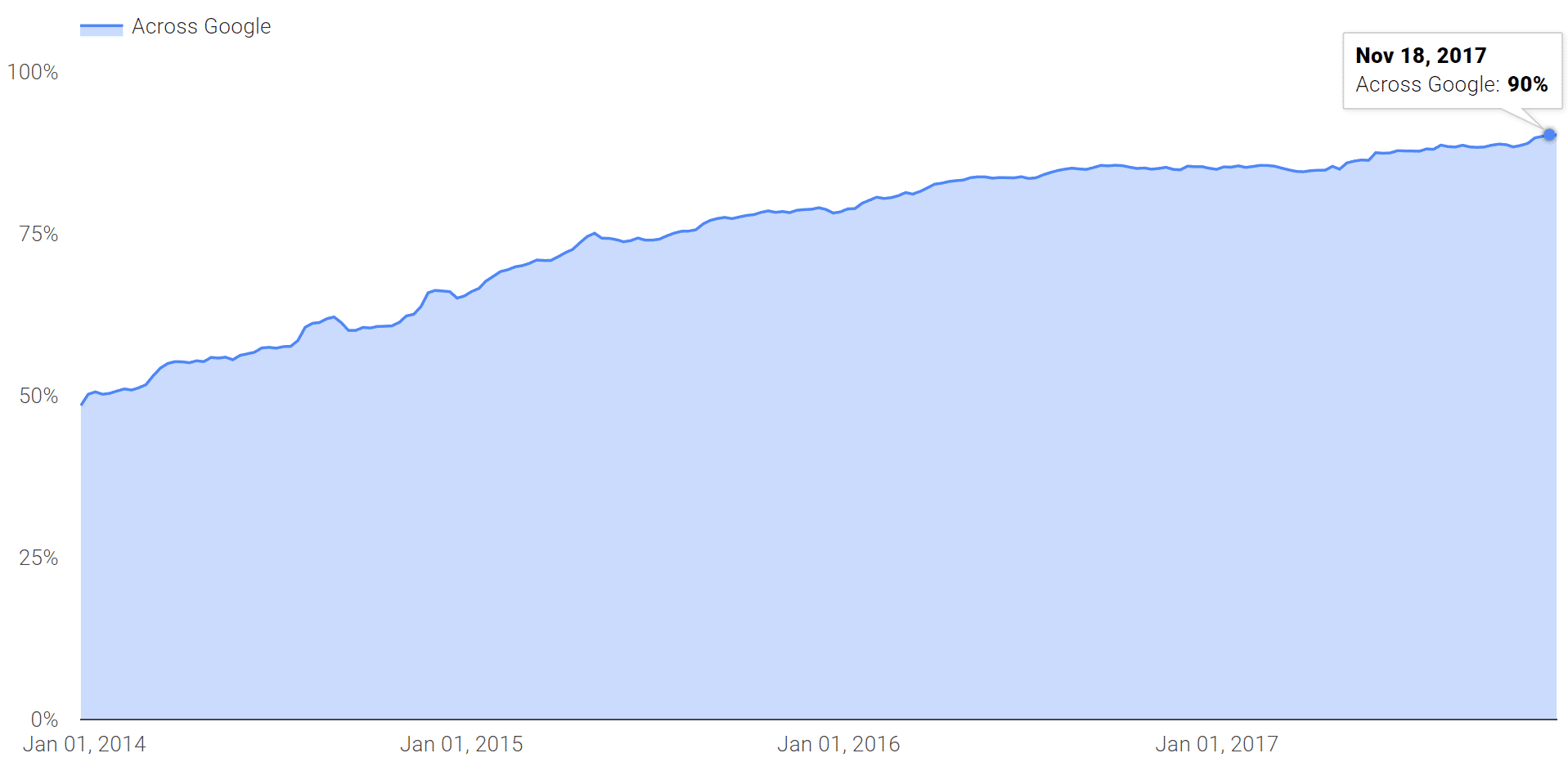 HTTPS traffic at Google