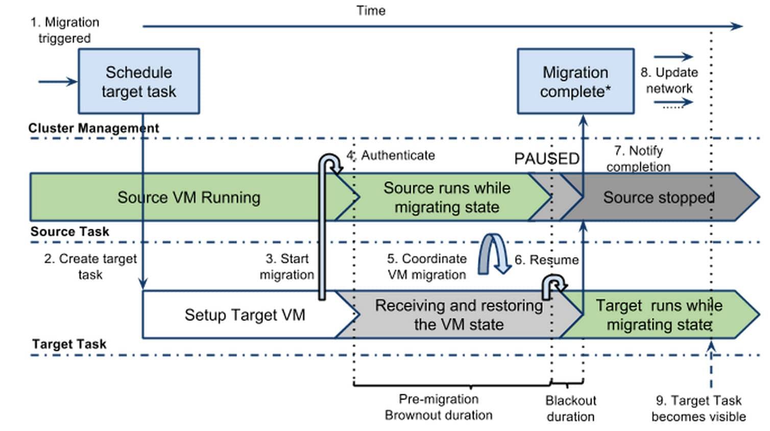 live vm migration google cloud