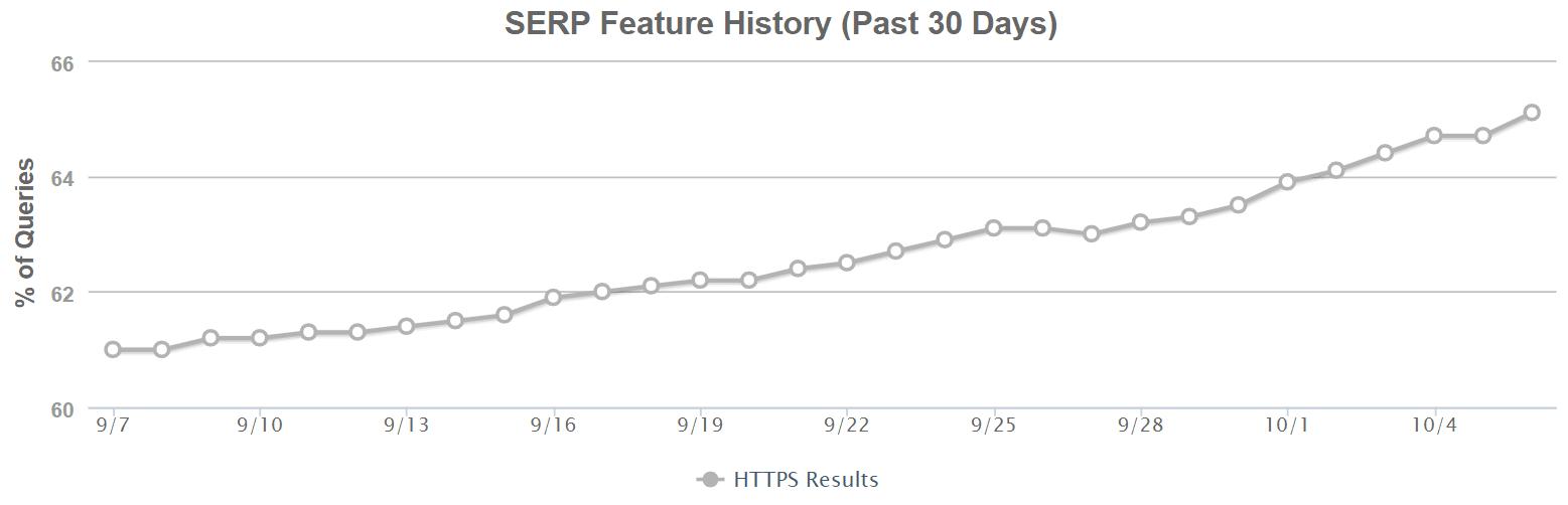 HTTPS queries